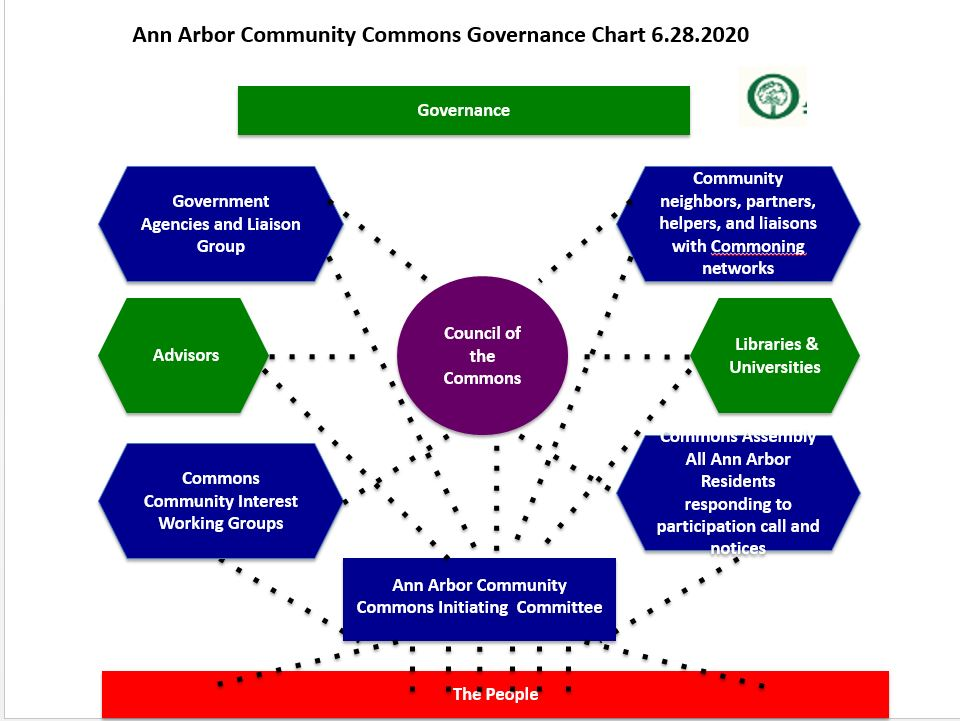 ann arbor community commons council of the commons diagram